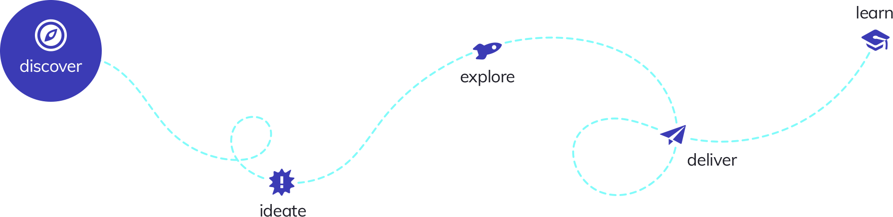 Method diagram: discover, ideate, explore, deliver and learn